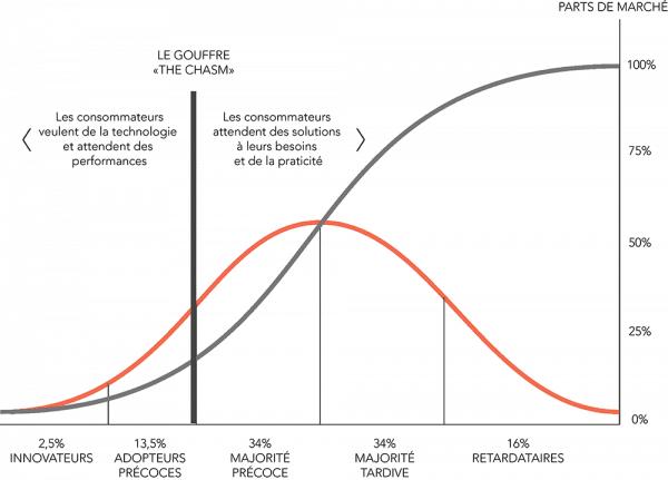 Taux d'adoption des innovations dans le domaine scientifique