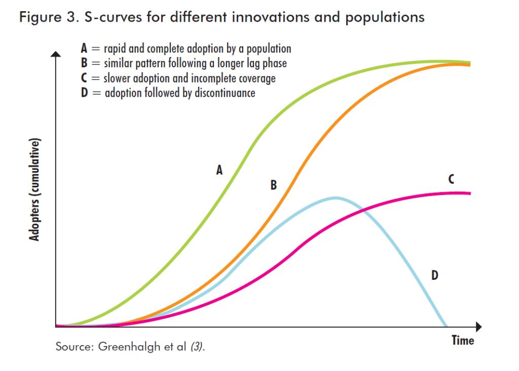 Graphique des différentes innovations et populations
